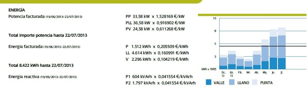 Estudio de la Factura Energética